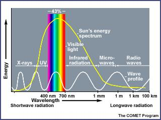 The Sun Earth S Primary Energy Source The Sun And