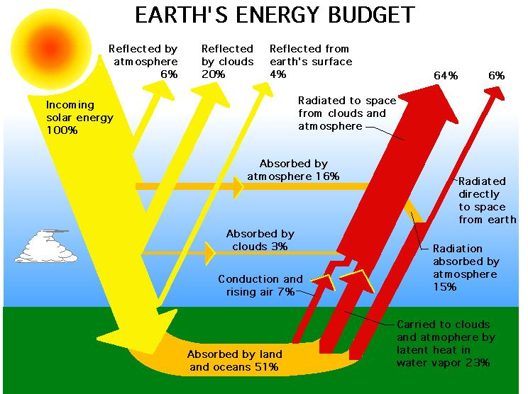 The Sun: Earth's Primary Energy Source — The Sun and Earth ...